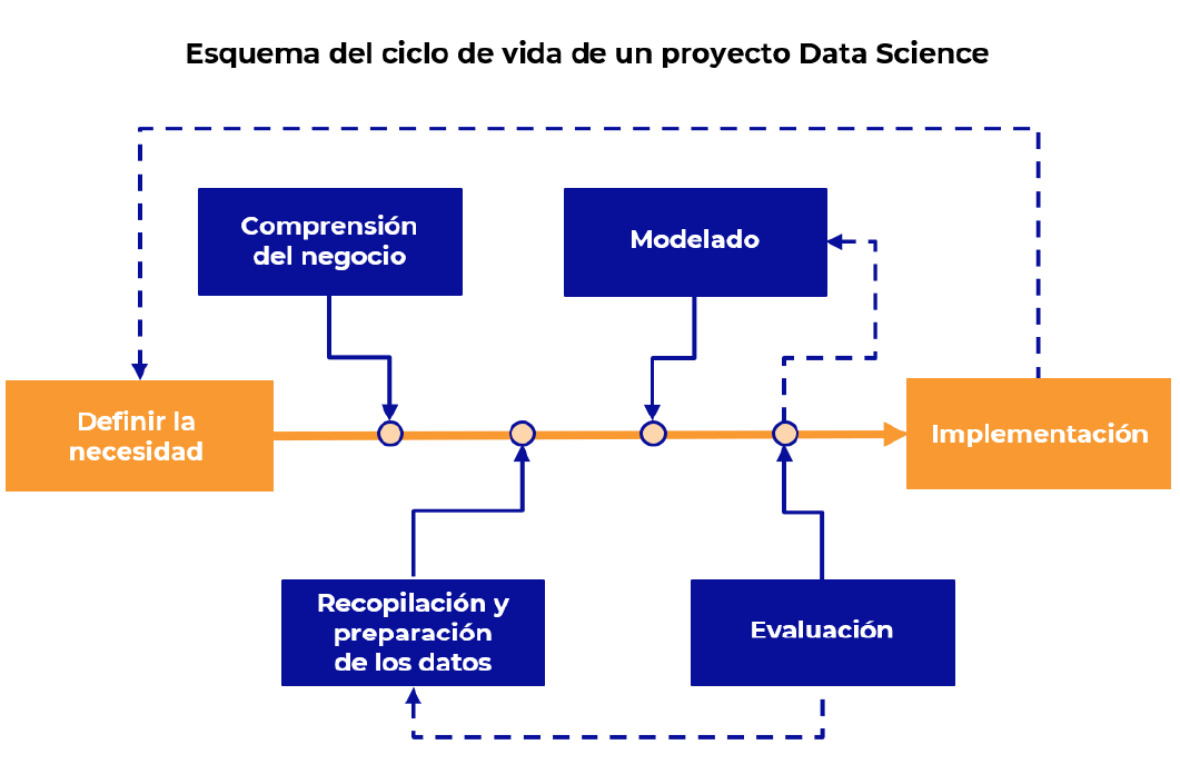 Estructura Ciclo de Vida de Data Science